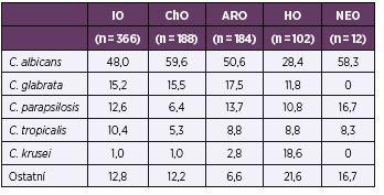 Rozložení nejčastěji izolovaných kmenů podle odborností v procentech Table 5. Distribution of the most common strains, in percentages, by specialty