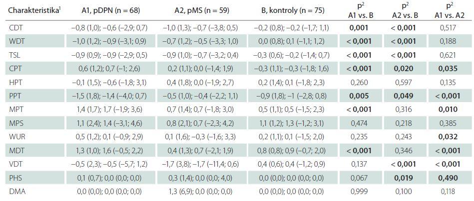 Tab. 3a) Měřené charakteristiky pravé horní končetiny – Z-skóre.