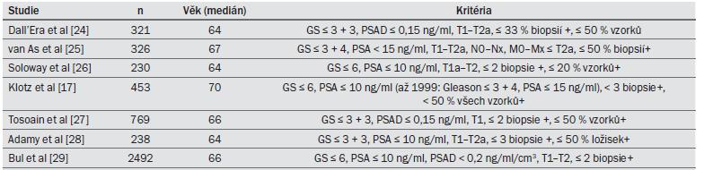 Tab. 8.2. Klinické studie využívající strategii aktivního sledování u pacientů s KP ohraničeným na orgán: kritéria pro zařazení pacientů do studie.