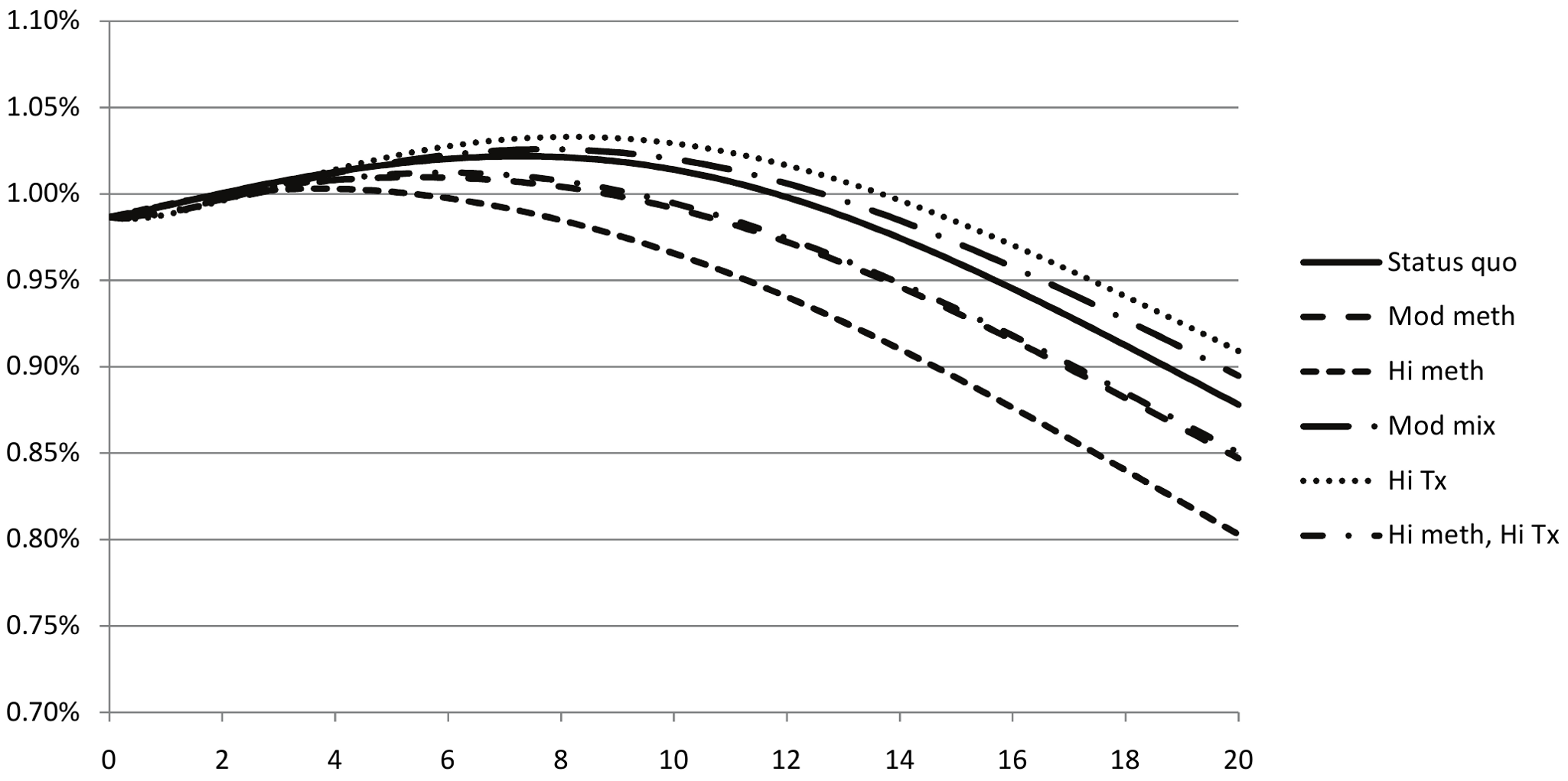 Evolution of estimated HIV prevalence among non-IDUs in Ukraine for various strategies to expand methadone substitution therapy substitution therapy and ART access.