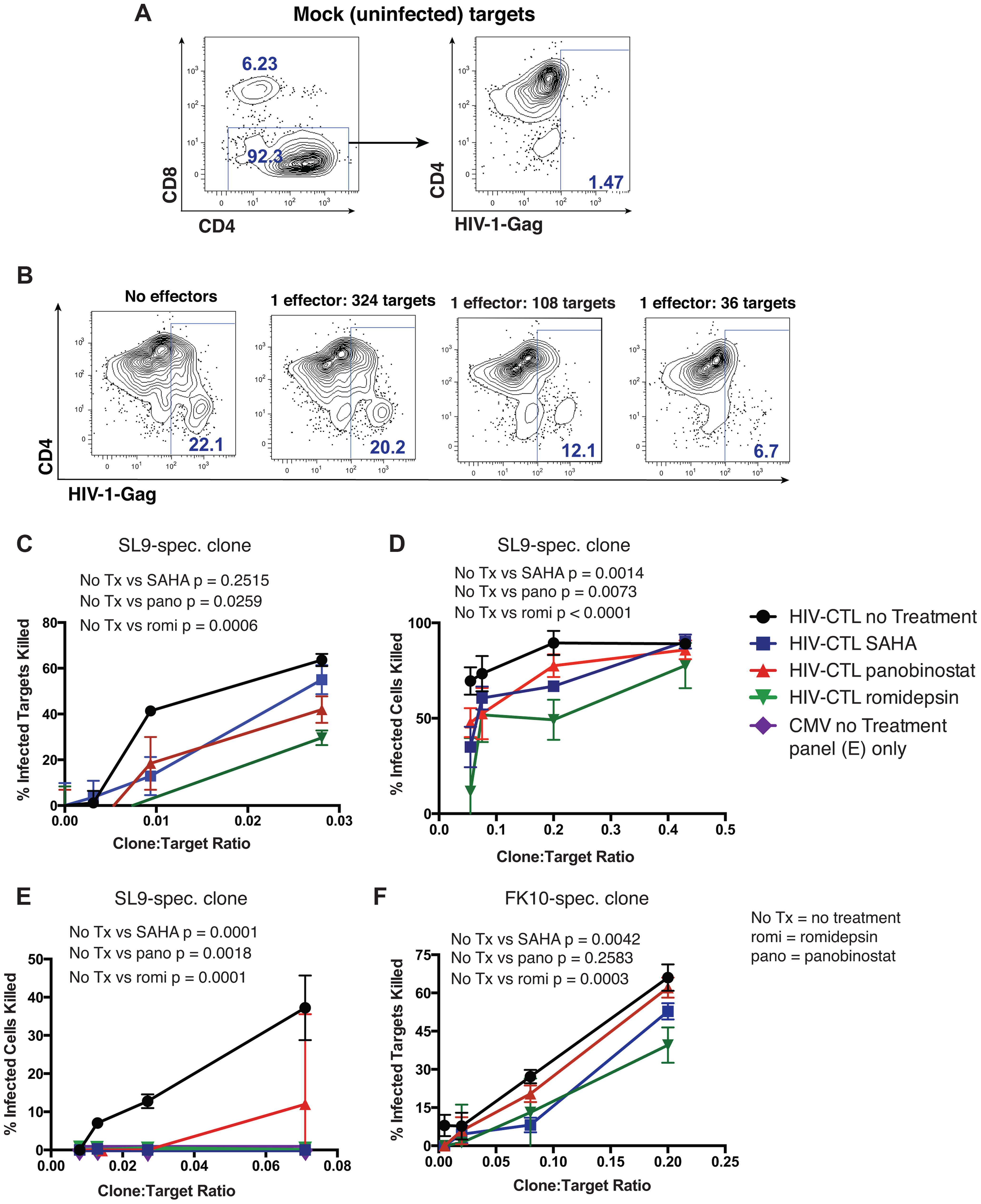 HDAC inhibitors impair CTL killing of HIV-infected primary CD4<sup>+</sup> cells.