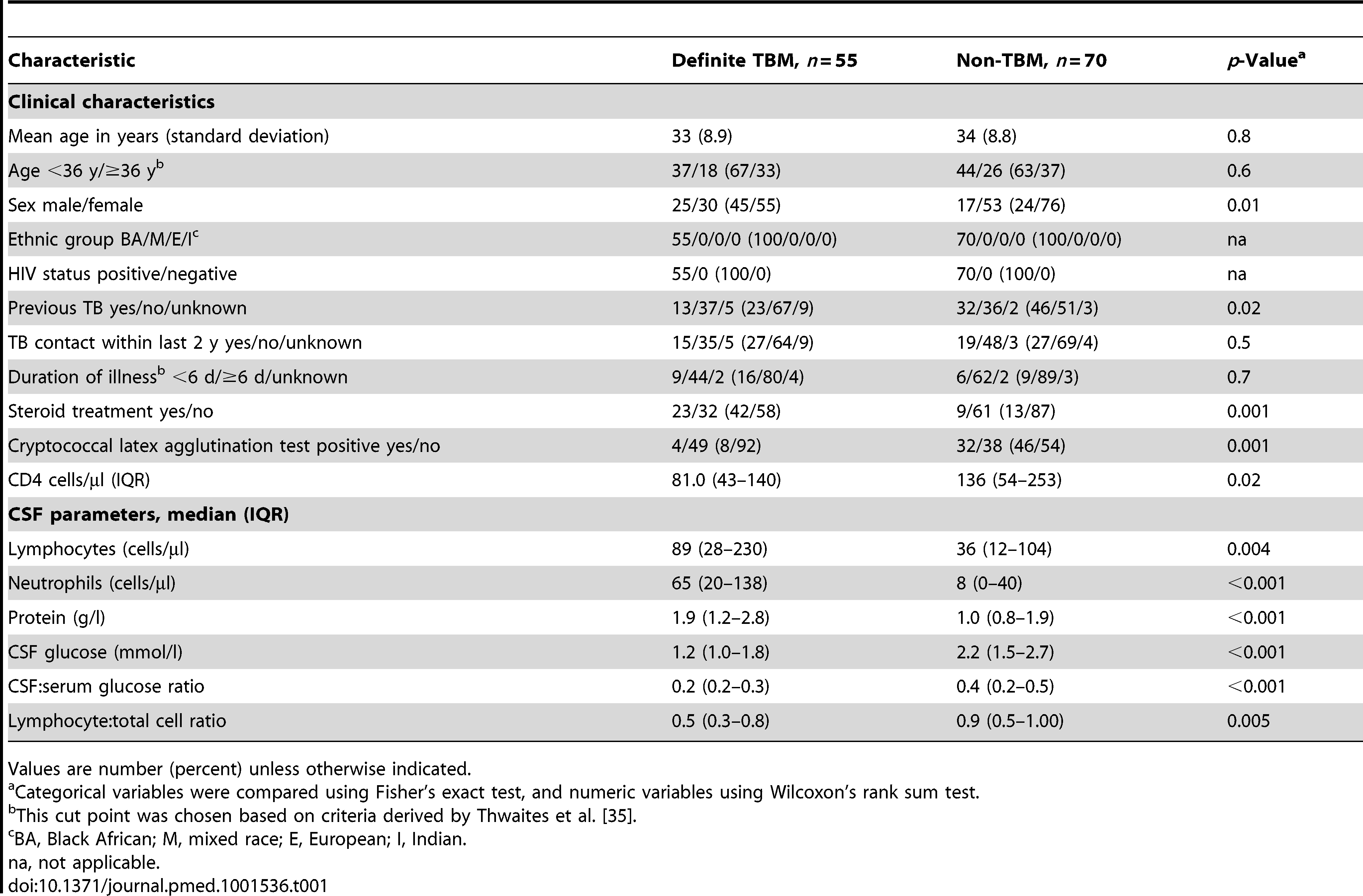Clinical and cerebrospinal fluid data in HIV-infected patients with definite TBM (liquid culture or Amplicor PCR positive; <i>n</i>=55) and non-TBM disease (culture negative and no anti-TB treatment given; <i>n</i>=70).