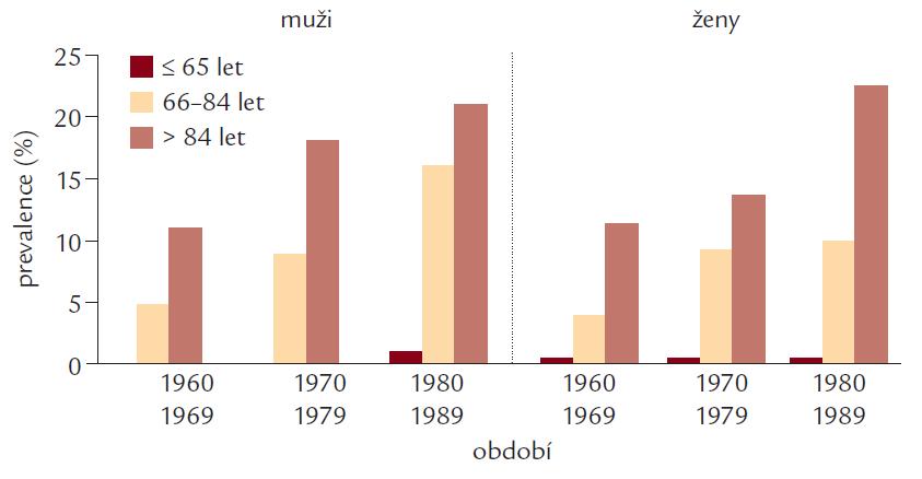 Prevalence pacientů s fibrilací síní v Rochesterově studii. Došlo k 2- až 3násobnému zvýšení prevalence FS v letech 1980–1989 ve srovnání s lety 1960–1969 u pacientů, kteří prodělali ischemickou mozkovou příhodu a podobně i v kontrolní skupině. Obě skupiny byly srovnatelné ve věku, pohlaví a doba sledování byla ve třech dekádách. Modifikováno podle [5].