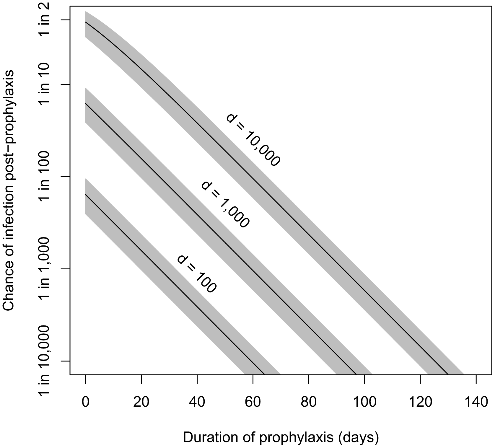 Estimated relationship between duration of prophylaxis and subsequent chance of infection.