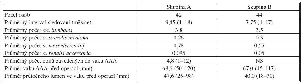 Podrobná charakteristika skupin Tab. 2. Detailed characteristics of the groups