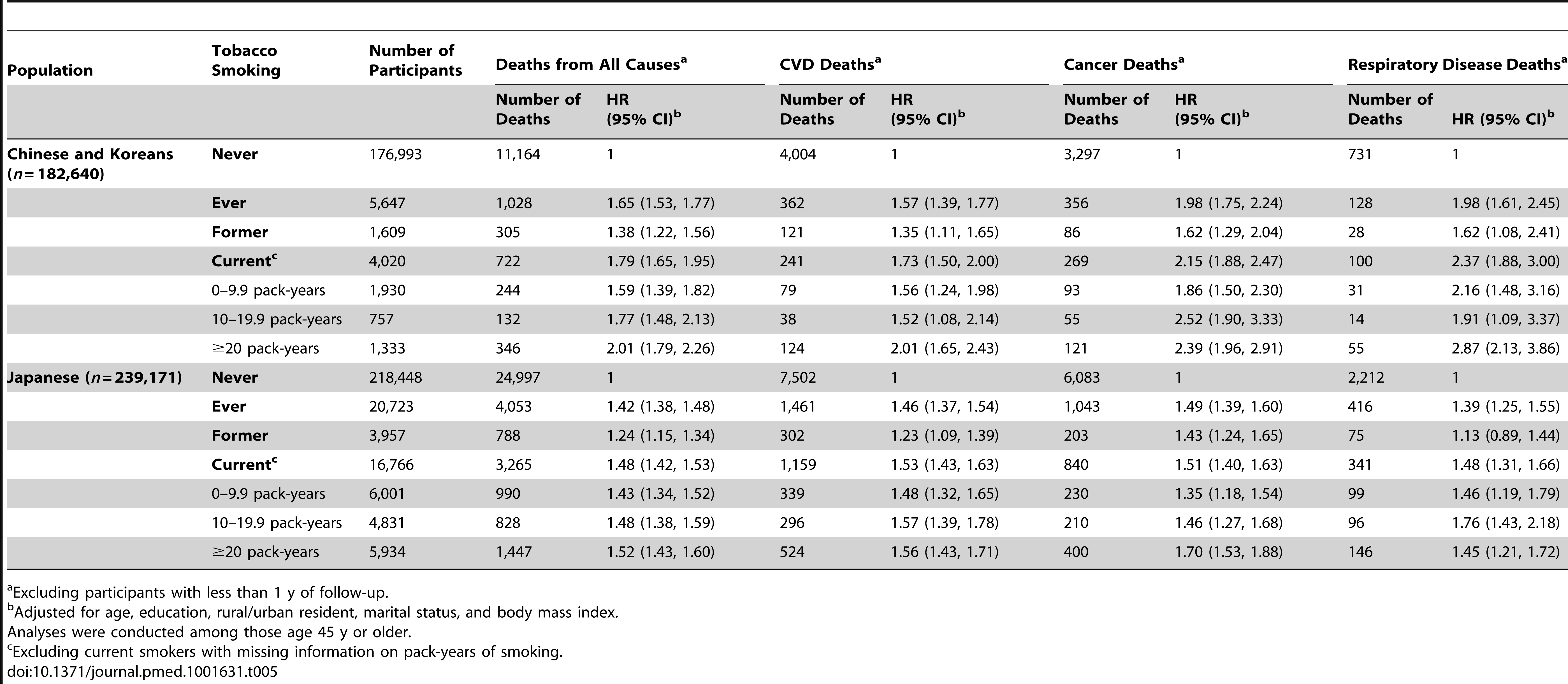 Association of tobacco smoking with risk of death from all causes, cardiovascular diseases, cancer, or respiratory diseases in major East Asian female populations.
