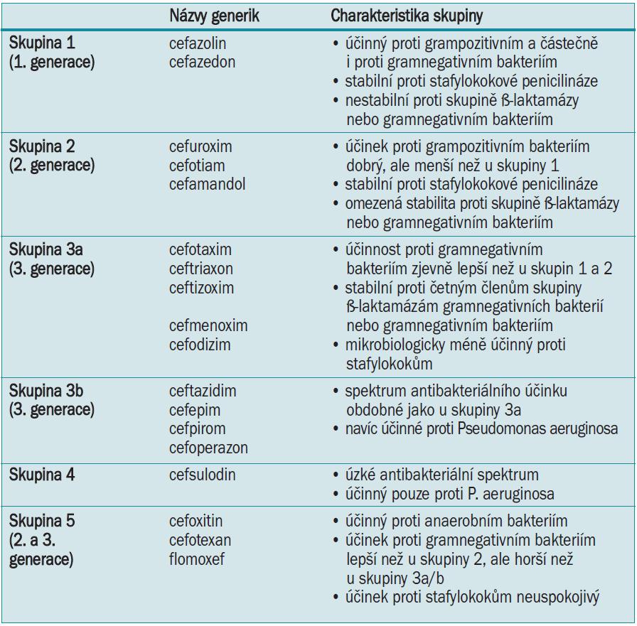 Klasifikace parenterálních cefalosporinů dle Paul Ehrlich Society for Chemotherapy [2].