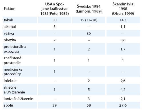 Odhadované podiely rizikových faktorov zodpovedných za výskyt ochorení spôsobených zhubnými nádormi (v %).