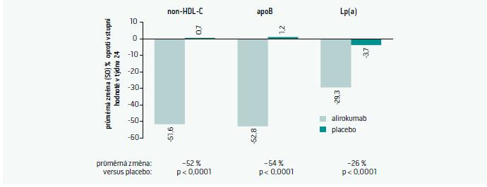 Vliv alirokumabu na lipidové a lipoproteinové parametry kromě LDL-C.