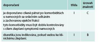 Souhrn pro HFPEF dle nových evropských doporučení pro diagnostiku a léčbu srdečního selhání [1]