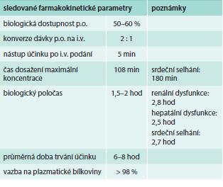 Základní farmakokinetické charakteristiky furosemidu. Upraveno podle [6].