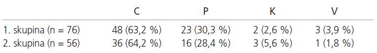 Hodnocení přesnosti zavedení transpedikulárních šroubů v jednotlivých skupinách (C – střed pediklu, P – šroub není ideálně v pediklu, ale neperforuje jeho stěnu, K – šroub perforuje stěnu pediklu směrem do kanálu, V – šroub perforuje stěnu pediklu venkovním směrem).