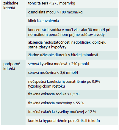 Diagnostické kritéria syndrómu neadekvátnej antidiurézy. Upravené podľa [20]