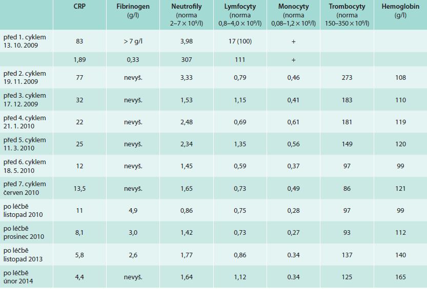 Vybrané laboratorní parametry dokumentující účinnost léčby i její nežádoucí účinky
