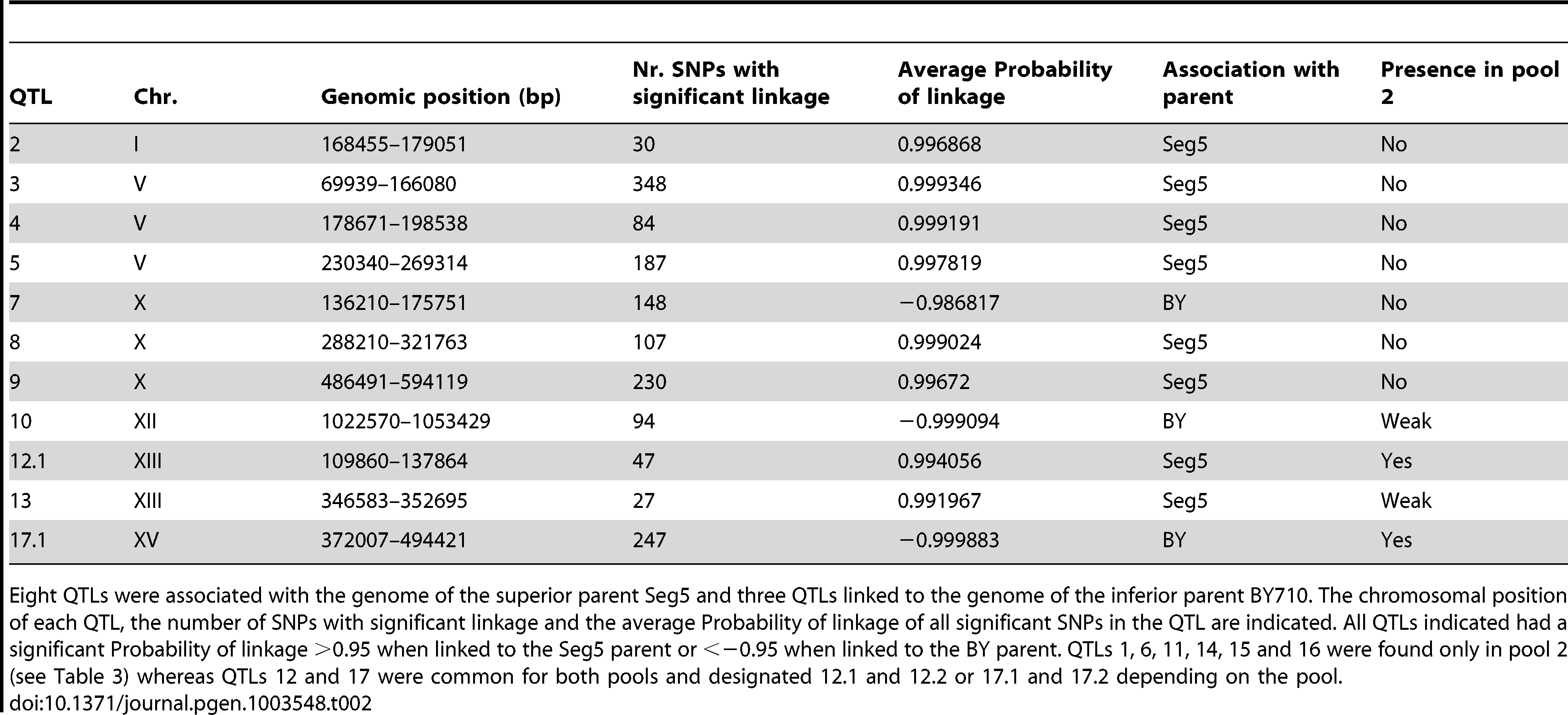 QTLs identified for maximal ethanol accumulation capacity (pool 1, 22 segregants) by pooled-segregant whole-genome sequencing.