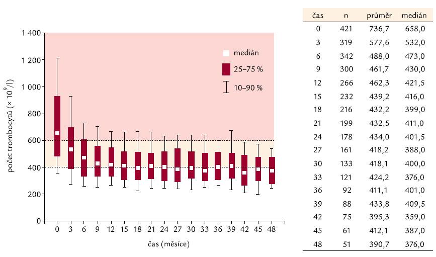 Vývoj počtu trombocytů v čase.