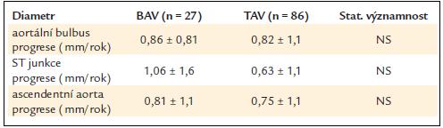 Porovnání dilatace aorty v oblasti bulbu, sinotubulární junkce a ascendentní aorty u nemocných bez chlopenní vady [23].