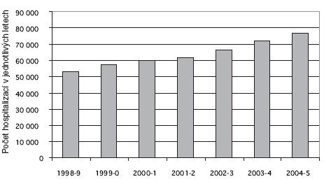 Počty hospitalizací pro nežádoucí účinky léků v Anglii