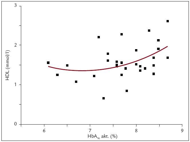 Polynomická funkcia 2. stupňa medzi HDL a HbA<sub>1c</sub>. Medzi HDL (y) a aktuálnymi hodnotami HbA<sub>1c</sub> (x) sme našli vzťah: y = 9,6881 – 2,4397*x + 0,1786*x<sup>2</sup> (r = 0,441, r<sup>2</sup> = 0,194; p = 0,05; n = 30). Zisťovali sme priebeh funkcie a ďalšími matematickými výpočtami sme zistili, že HDL stúpa so stúpajúcim HbA<sub>1c</sub> do hodnoty HbA<sub>1c</sub> = 6,8 %, od tejto hodnoty HDL so stúpajúcim HbA<sub>1c</sub> klesá. Nakoľko táto skupina pacientov bola definovaná ako taká, kde HbA<sub>1c</sub> ≤ 8,5 %, HDL klesá so stúpajúcim HbA<sub>1c</sub> v intervale (6,8; 8,5) %.