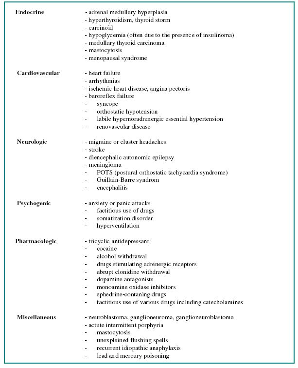 Schema 1. Differential diagnosis of PPTs