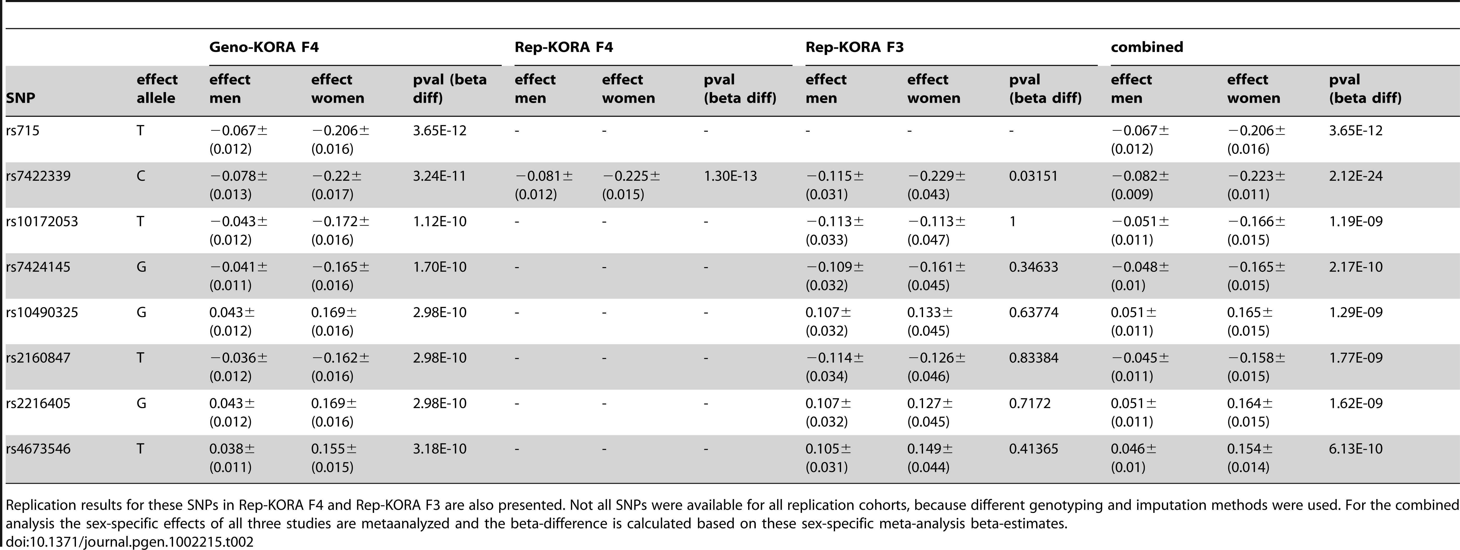 List of SNPs with significant differences in beta-estimates between men and women for association with glycine observed in Geno-KORA F4.