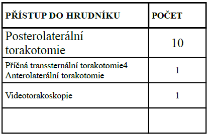 Přehled operačních přístupů do hrudníku