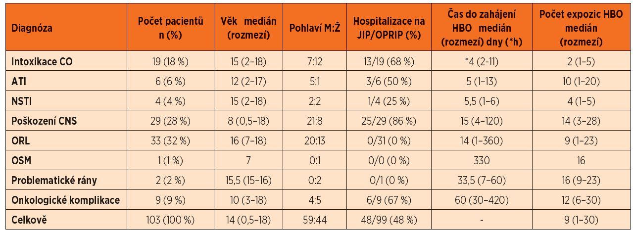 Demografická data souboru dětí léčených v Centru hyperbarické medicíny v letech 2007–2011.