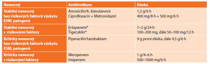 Antimikrobní režim doporučený WSES pro léčbu extrabiliární komunitní nitrobřišní infekce