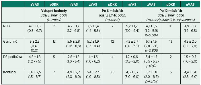 Vývoj intenzity bolesti bederní páteře a neurologické symptomatologie od vstupních hodnot k naměřeným hodnotám po 6 a 12 měsících.
