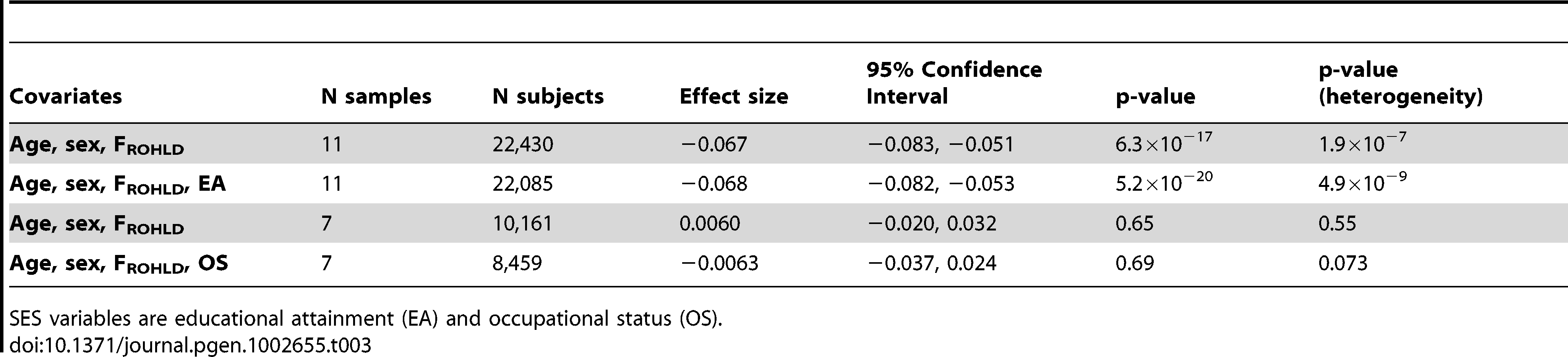 Meta-analysis assessing potential confounding of SES variables on the association between F<sub>ROHLD</sub> and height.
