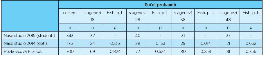 Počet probandů s agenezí třetích molárů jednotlivých kvadrantů, statistické porovnání s výsledky uvedenými v literatuře [3, 6]