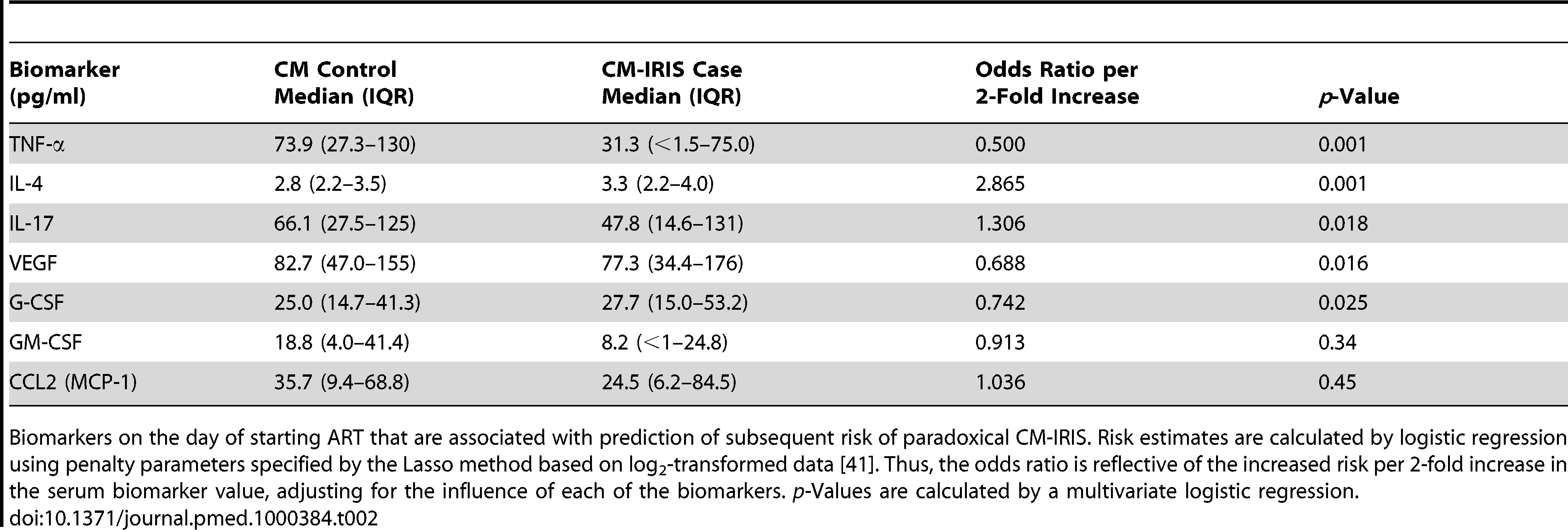 Pre-ART serum biomarkers associated with subsequent paradoxical cryptococcal IRIS.