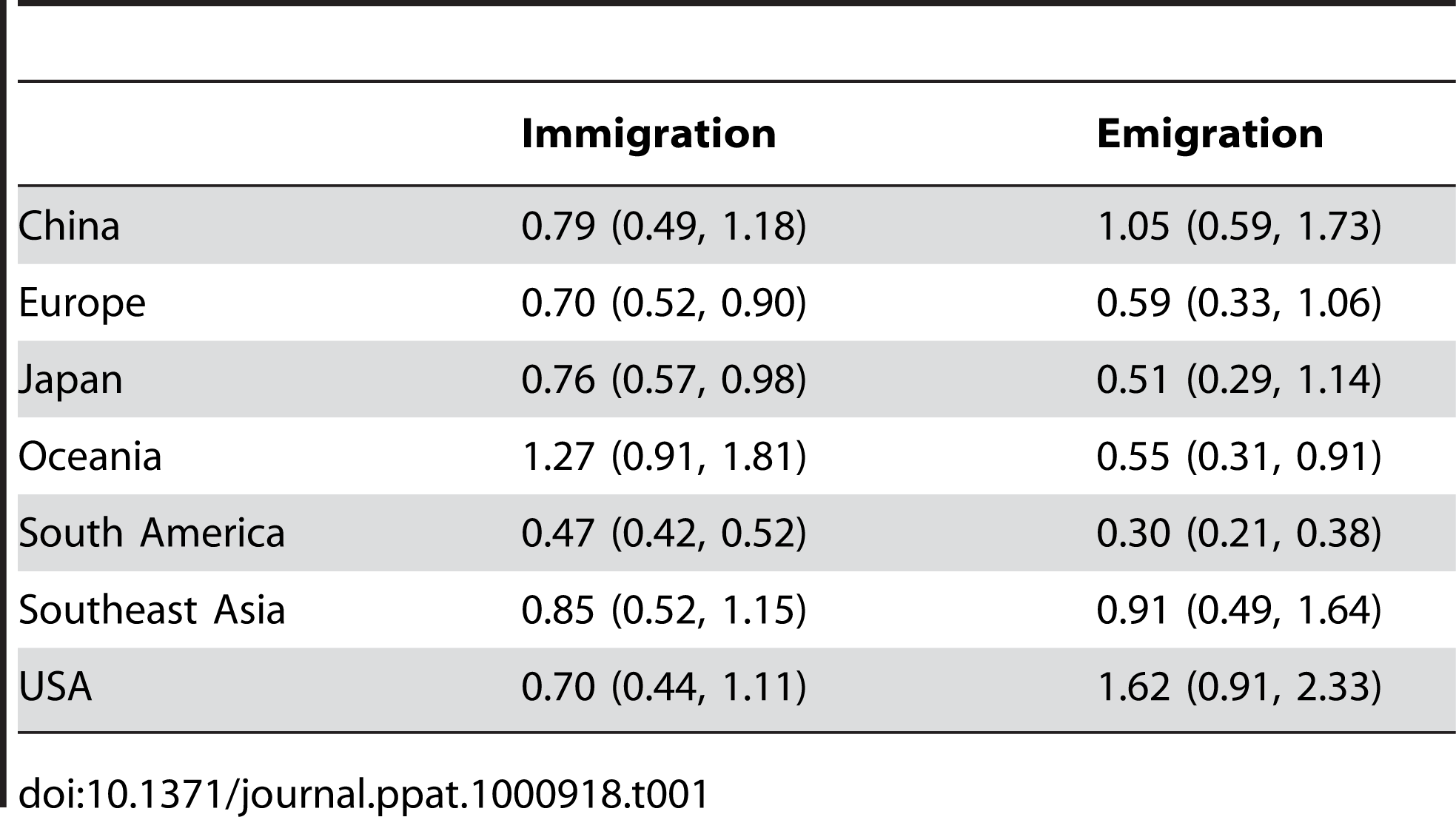 Means and 95% confidence intervals across resampled replicates for the total rates of immigration from all other regions and emigration to all other regions for each region measured in terms of migration events per lineage per year.