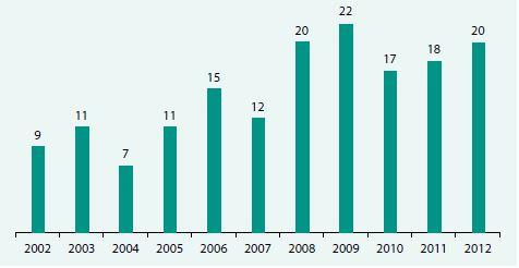 Transplantace plic v ČR 2002–2012