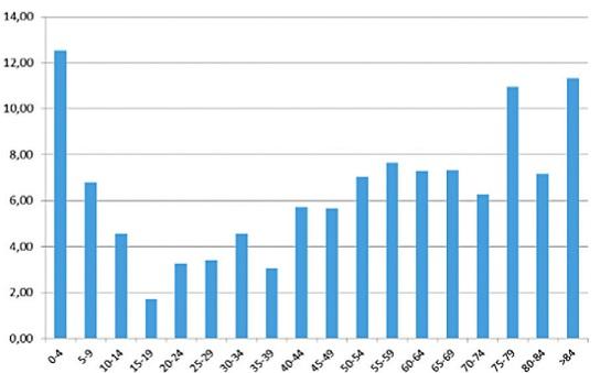 Chorobnosť na TBC na Slovensku v roku 2015 podľa vekových skupín (prevzaté z Národného registra tuberkulózy).