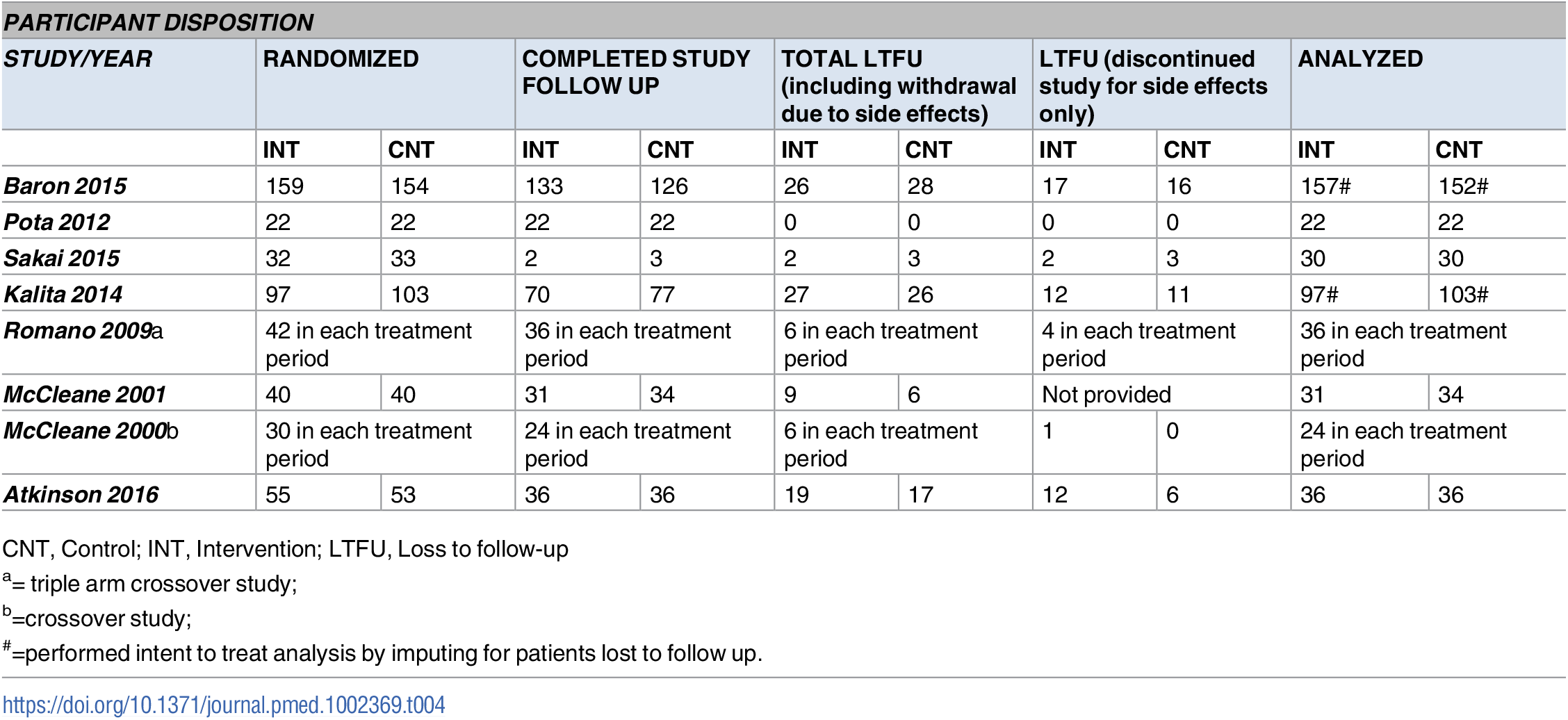 Summary of secondary outcomes-participant disposition.