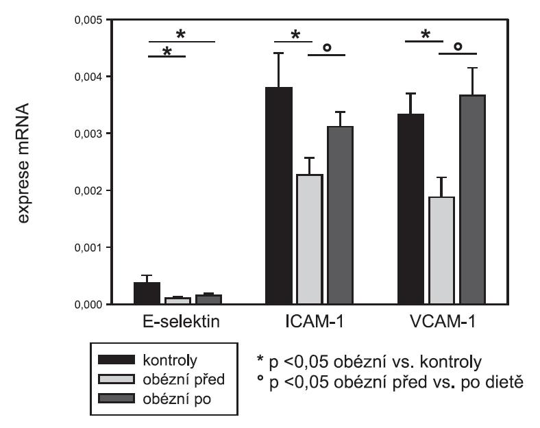 Exprese mRNA cytoadhezivních molekul v subkutánní tukové tkáni: E-selektin, ICAM-1, VCAM-1 (srovnání kontrolní skupiny a obézních pacientek před dietou a po dietě)