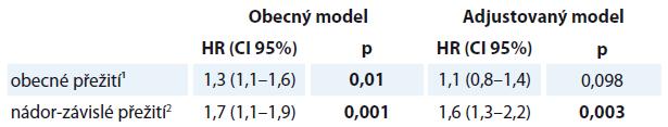 Coxova regresní analýza mezi hodnotami WL během onkologické léčby a ve tříletém obecném a nádor-specifickém přežití.