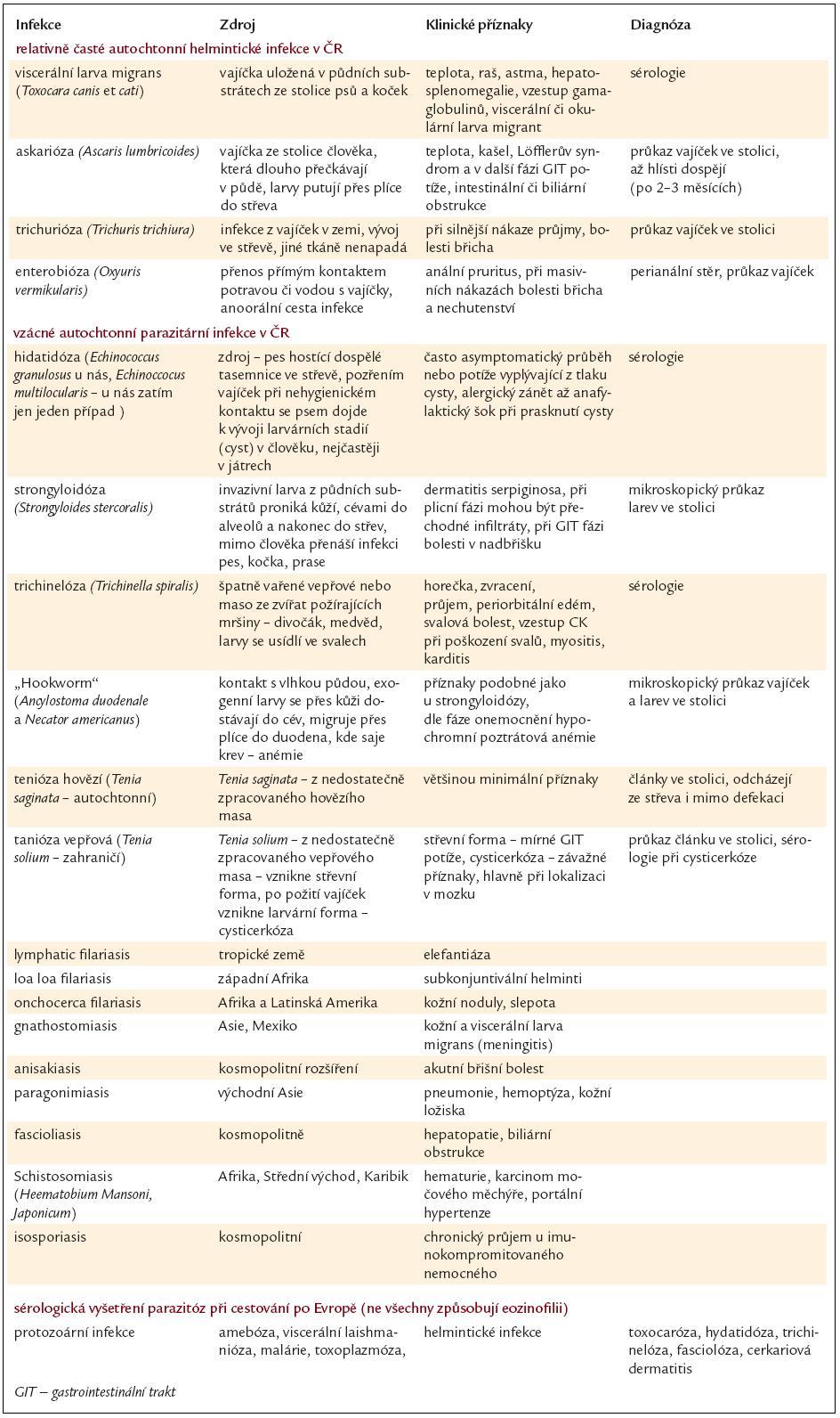 Vybrané vlastnosti častých a méně častých a utochtonních (domácích) helmintických infekcí.