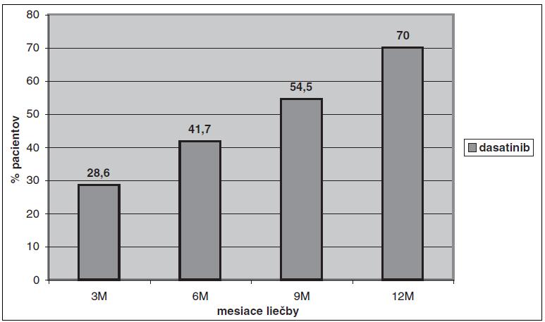 Dosahovanie KMR v druhej línii liečby dasatinibom.