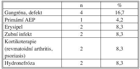 Přidružená onemocnění: riziko imunosuprese a bakteriemie Tab. 3. Associated disorders: risks of immunosuppression and bacteremia