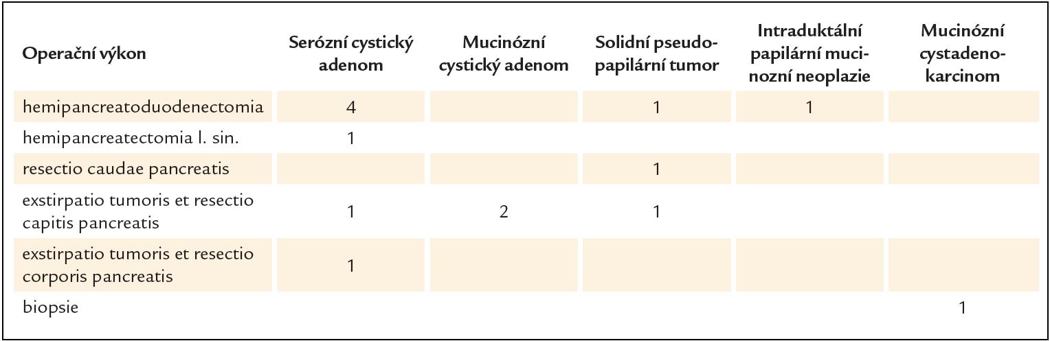 Volba operačního výkonu ve vztahu k histologické specifikaci cystického tumoru pankreatu.