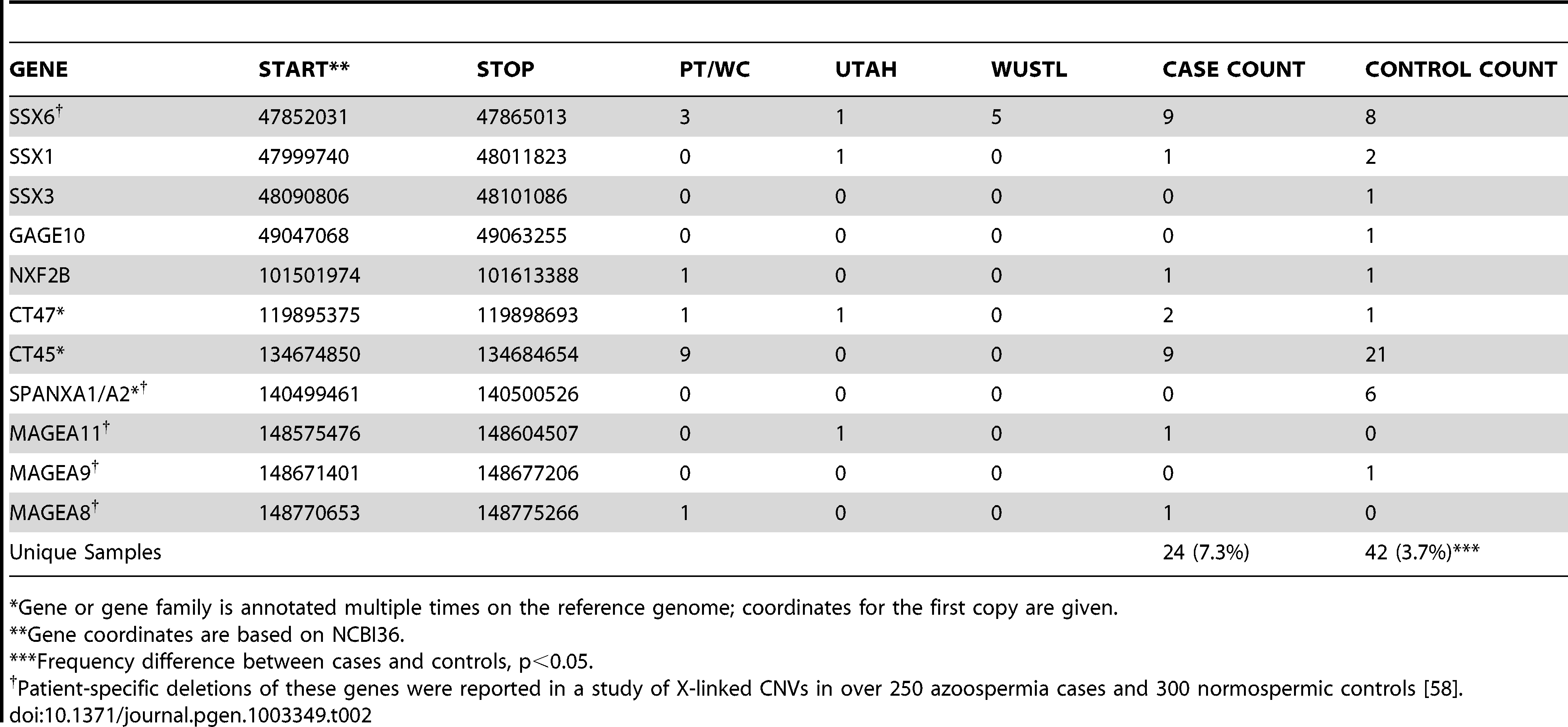 X-linked cancer-testis antigens deleted in case and control samples.