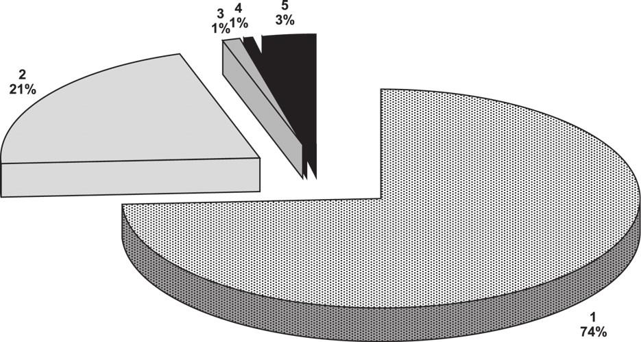 Hodnocení programu (1 nejlepší, 5 nejhorší): příbuzní (N = 185)