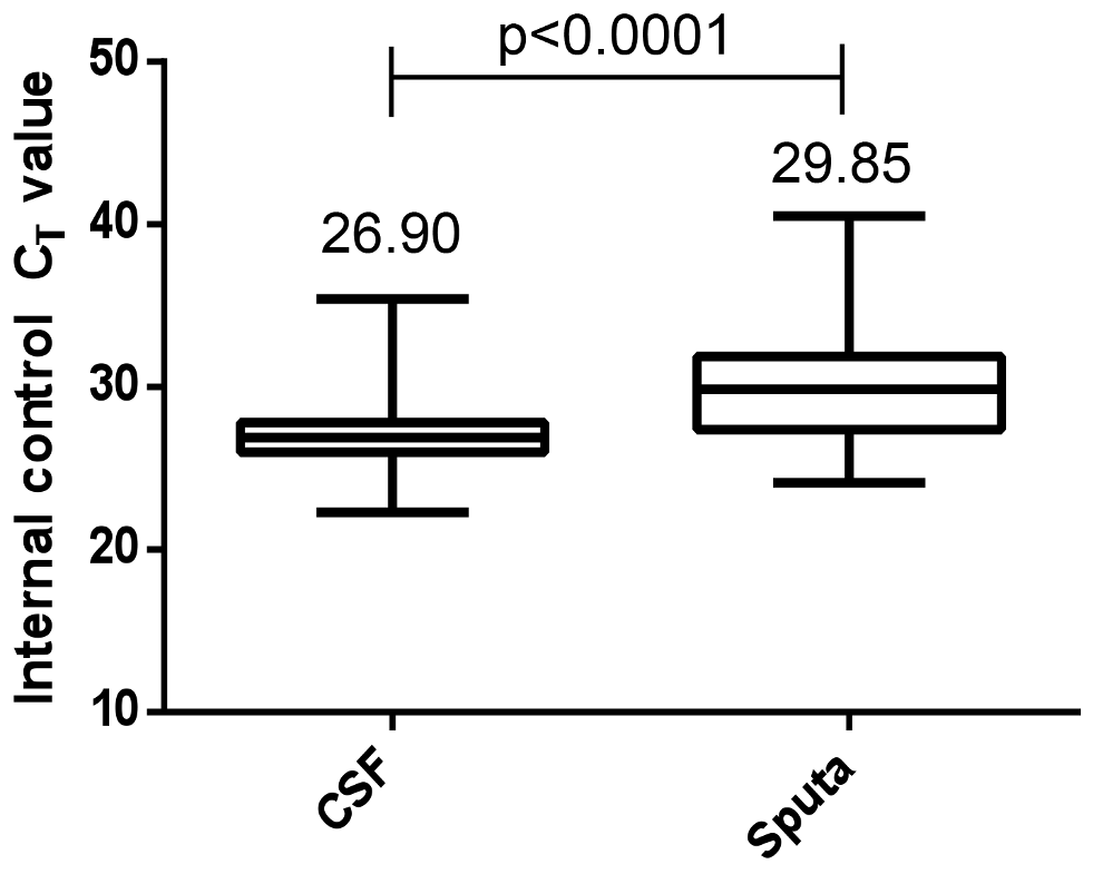Comparison of PCR inhibition using the comparative internal positive control <i>C</i><sub>T</sub> values in CSF and sputum (all HIV-infected patients).