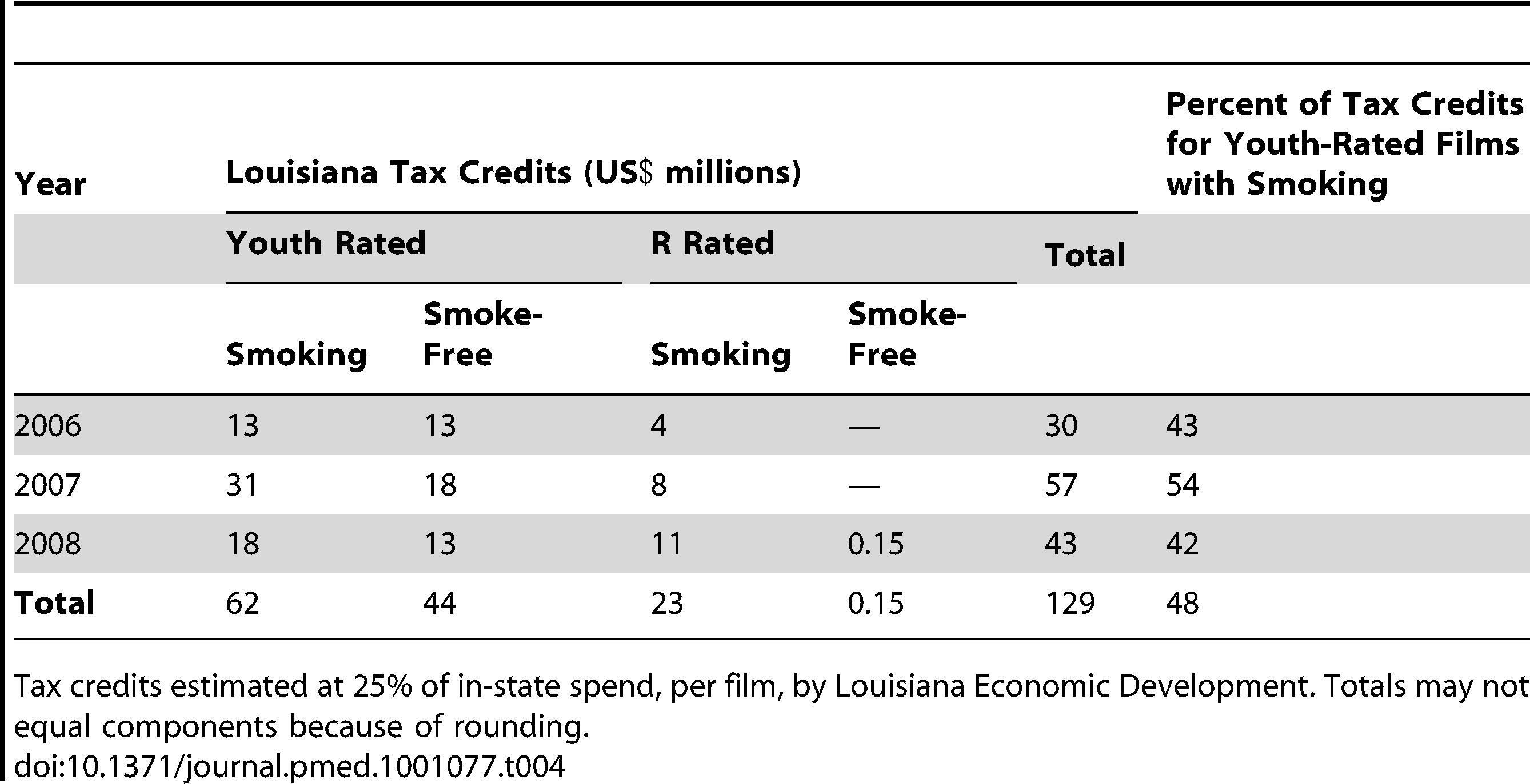 Louisiana (US) tax credits for wide-release films, by rating and tobacco imagery, 2006–2008.