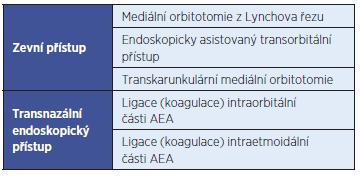 Možnosti chirurgického ošetření krvácení z a. ethmoidalis anterior (AEA).