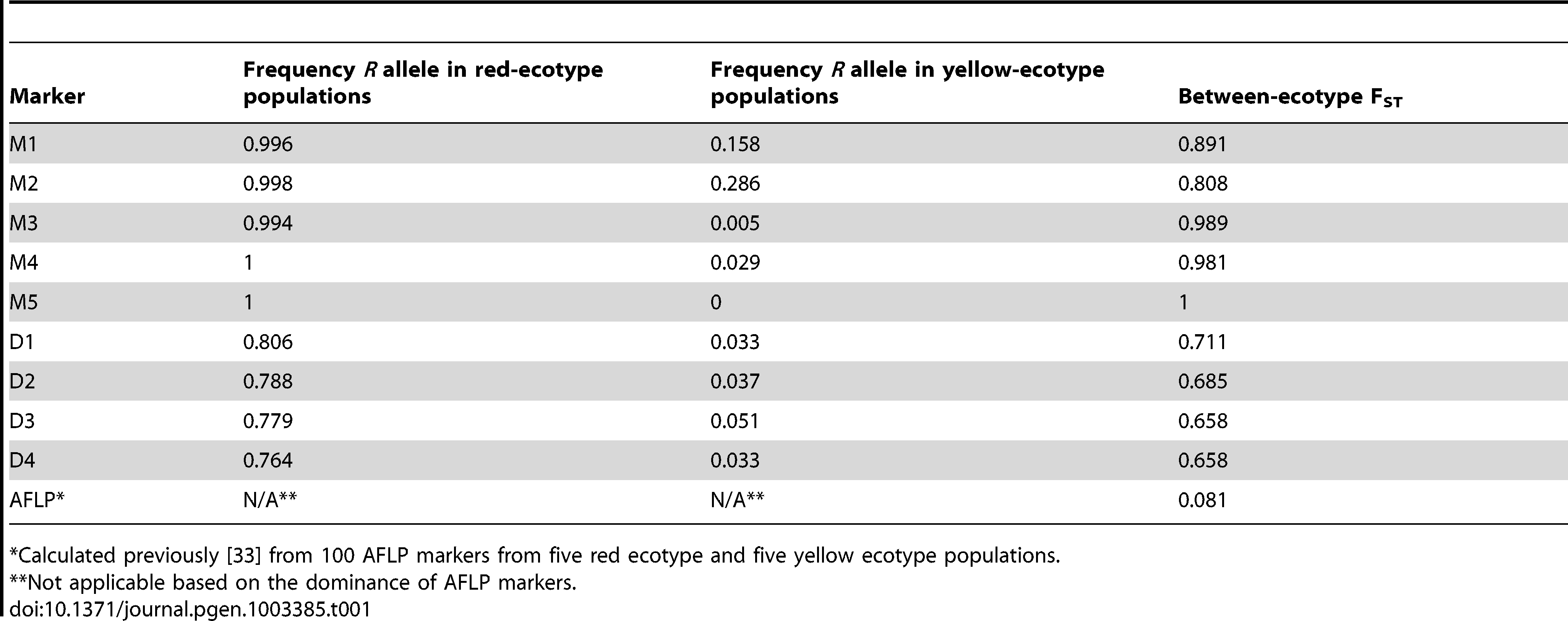 <i>R</i> allele frequencies and F<sub>ST</sub> calculated between each ecotype from 374 individuals from 22 populations outside of the hybrid zone.