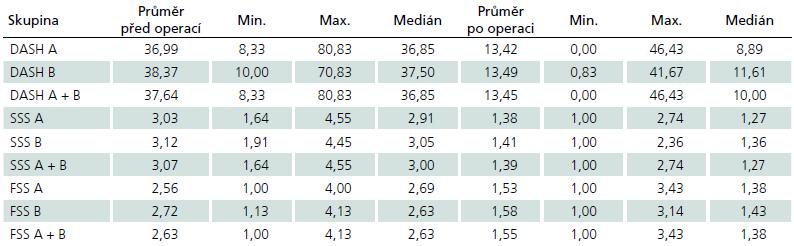 Naměřené hodnoty dotazníkových skóre (DASH dotazník, Bostonský dotazník) před a po operaci.