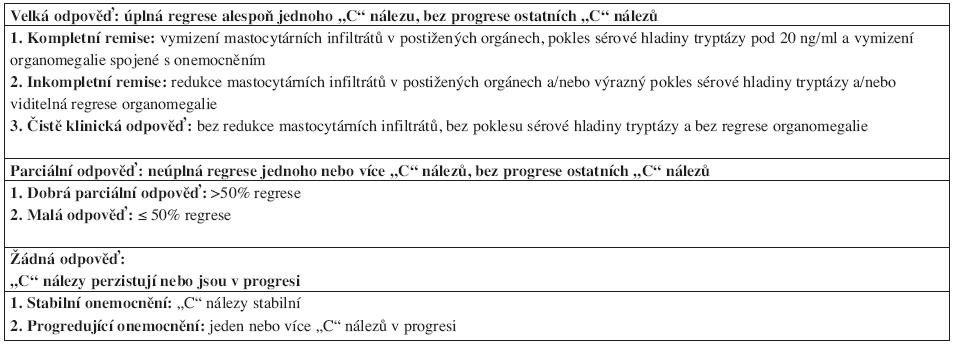 Kritéria odpovědi na terapii u agresivní systémové mastocytózy.